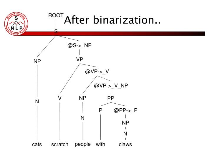 After binarization..
