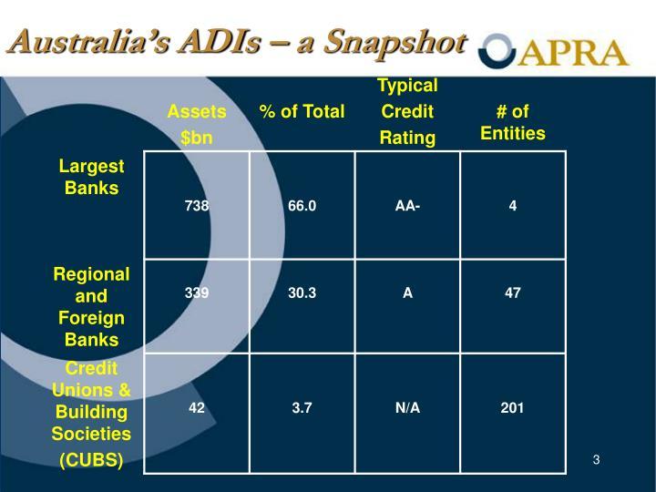 Australia's ADIs – a Snapshot