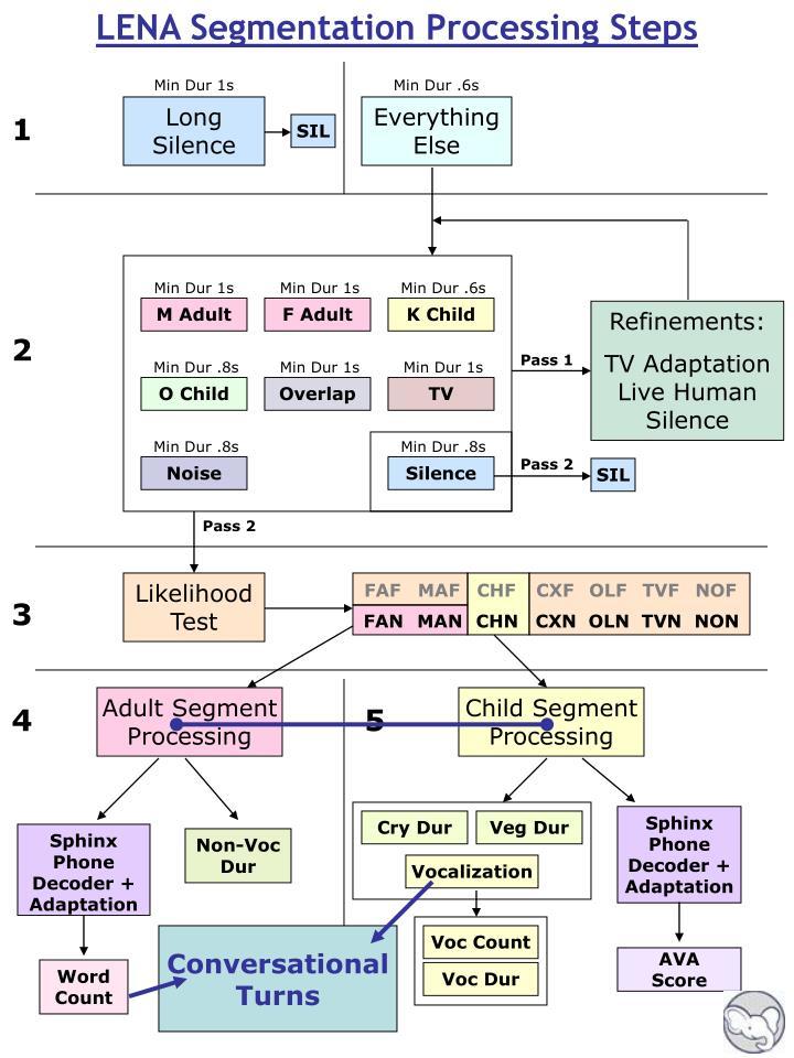 LENA Segmentation Processing Steps
