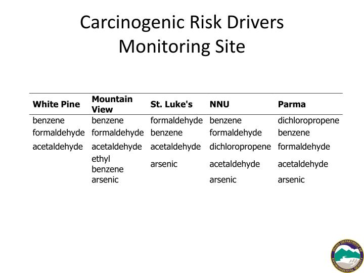 Carcinogenic Risk Drivers