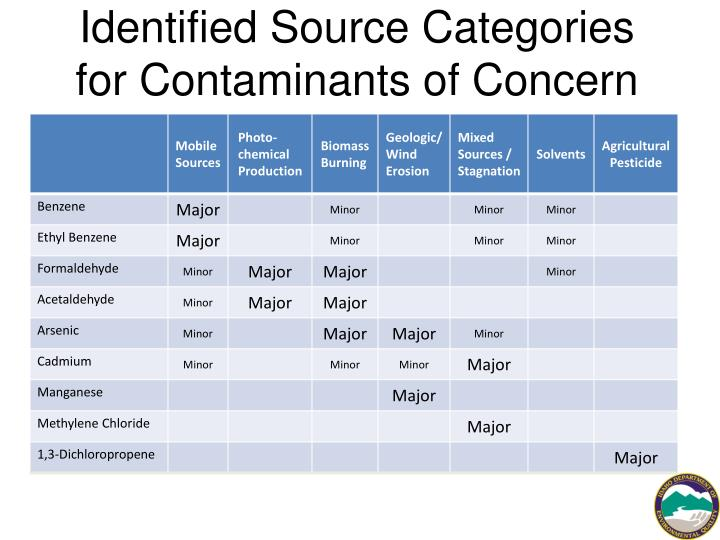 Identified Source Categories