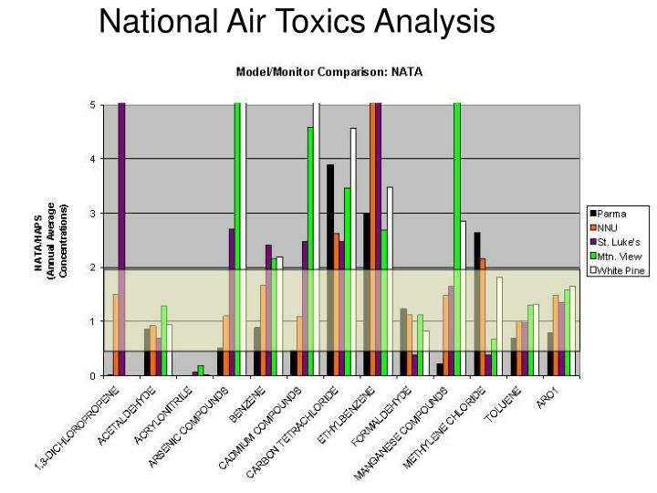 National Air Toxics Analysis