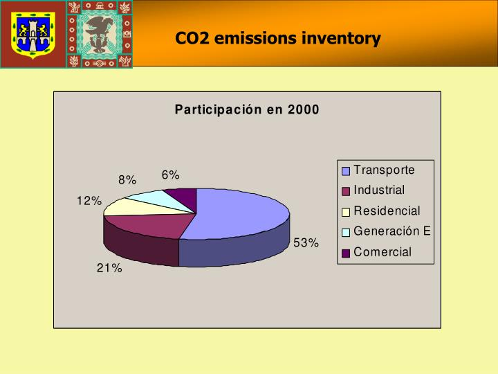 CO2 emissions inventory