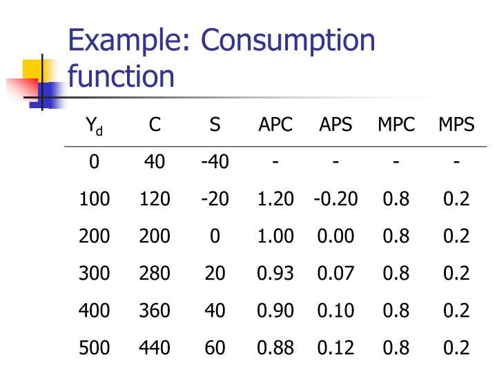 Example: Consumption function