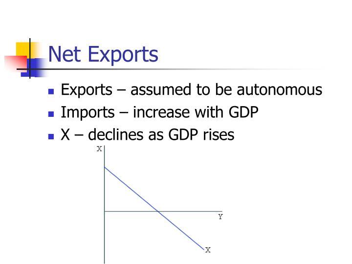 Net Exports