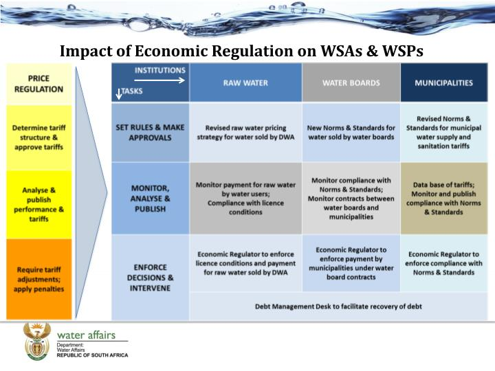 Impact of Economic Regulation on WSAs & WSPs