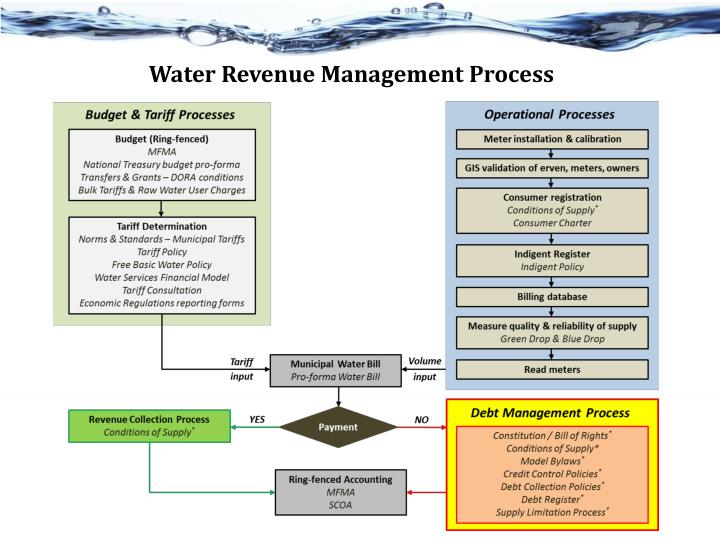 Water Revenue Management Process