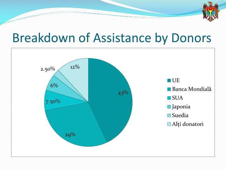 Breakdown of Assistance by Donors