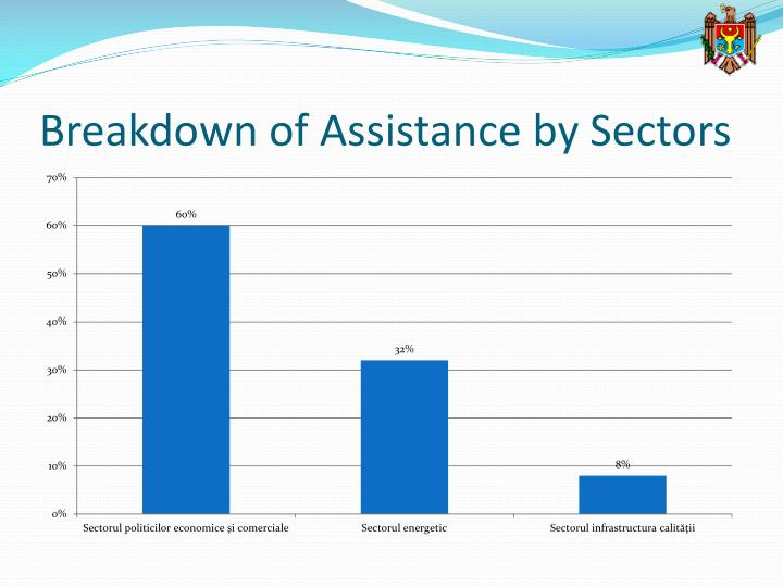 Breakdown of Assistance by Sectors