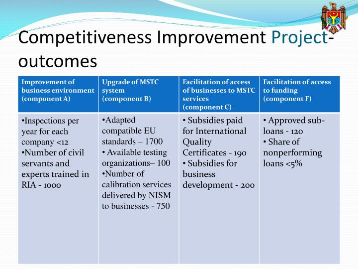 Competitiveness Improvement