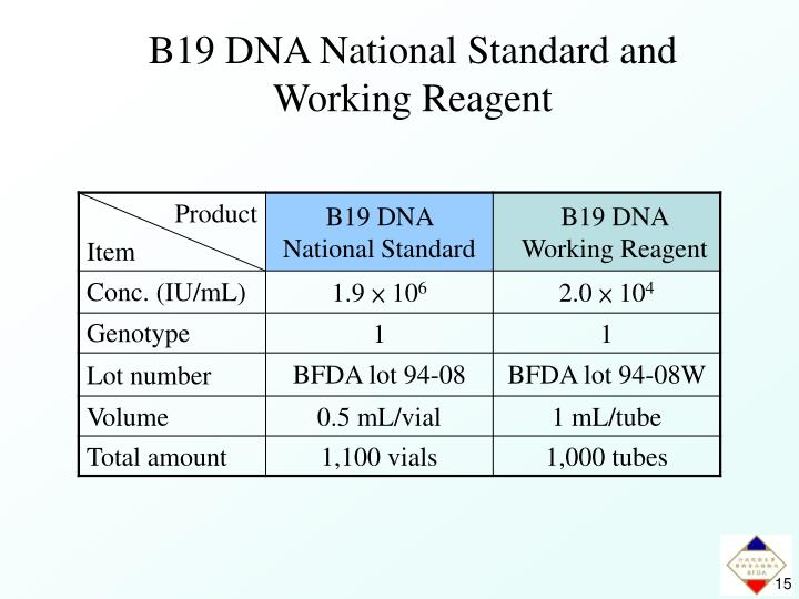 B19 DNA National Standard and Working Reagent