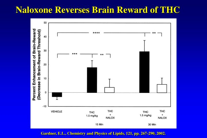 Naloxone Reverses Brain Reward of THC