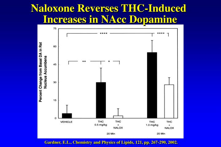 Naloxone Reverses THC-Induced