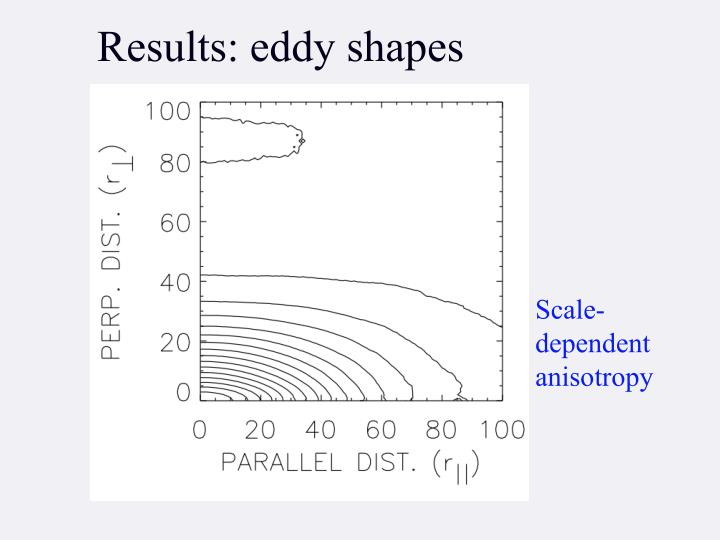 Results: eddy shapes