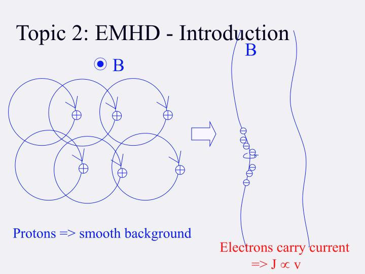 Topic 2: EMHD - Introduction