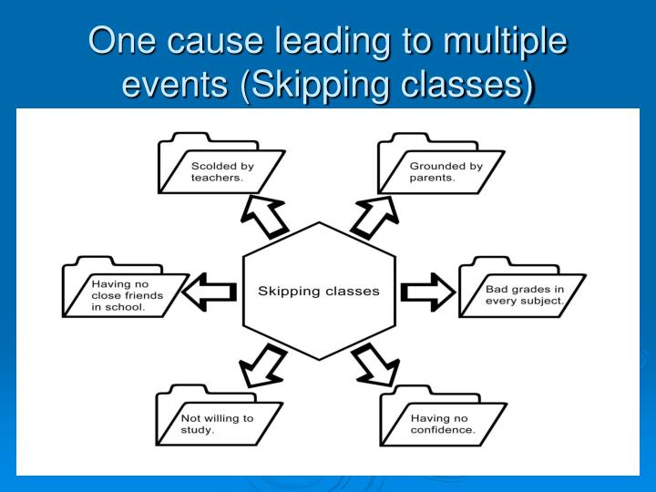 One cause leading to multiple events (Skipping classes)