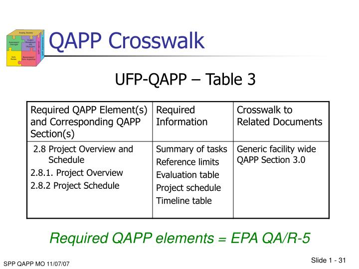 QAPP Crosswalk