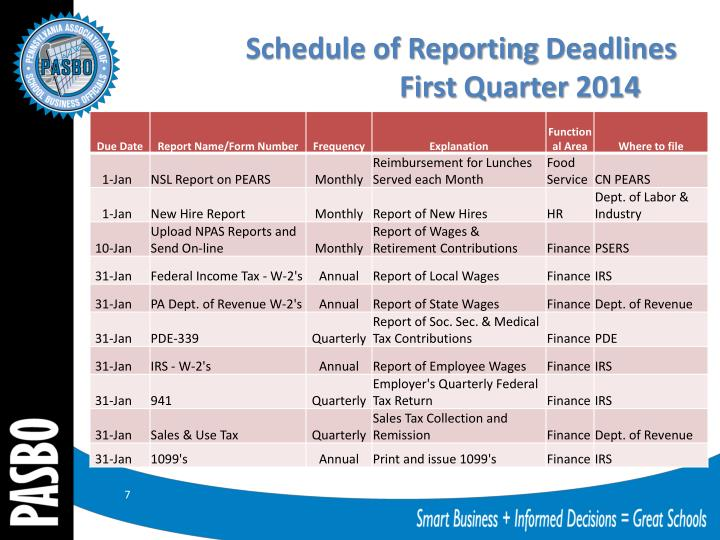 Schedule of Reporting