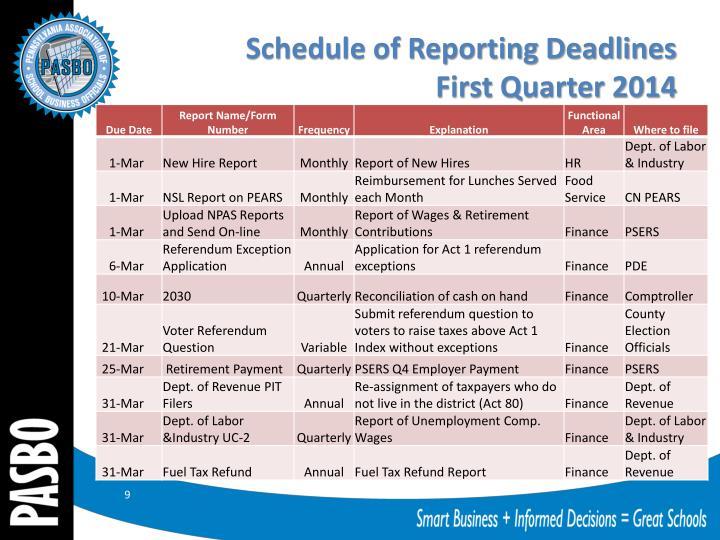 Schedule of Reporting Deadlines