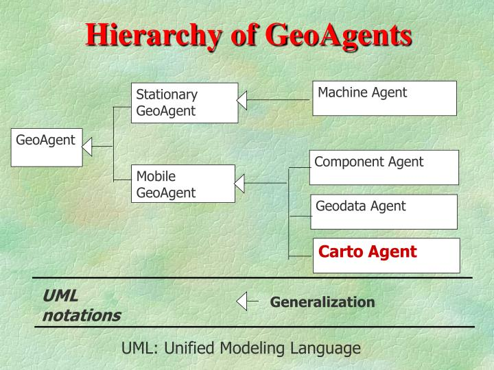 Hierarchy of GeoAgents
