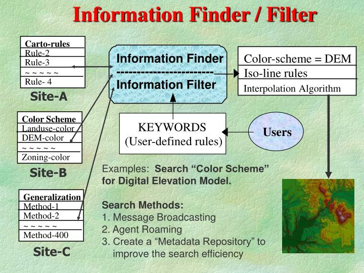 Information Finder / Filter