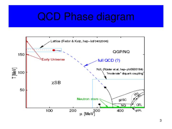 QCD Phase diagram