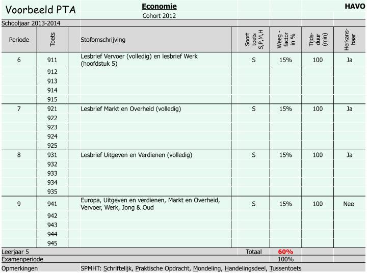Voorbeeld PTA