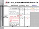 program za osiguranje kvaliteta interne revizije