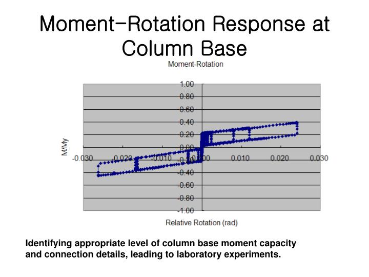 Moment-Rotation Response at Column Base