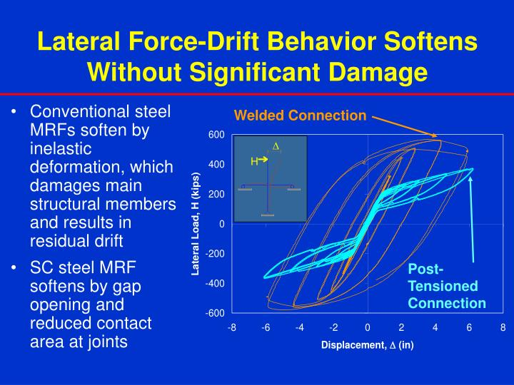 Conventional steel MRFs soften by inelastic deformation, which damages main structural members and results in residual drift