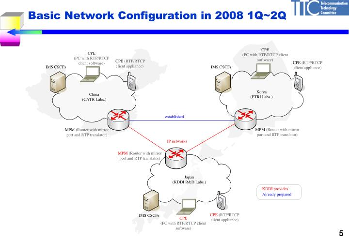Basic Network Configuration in 2008 1Q~2Q