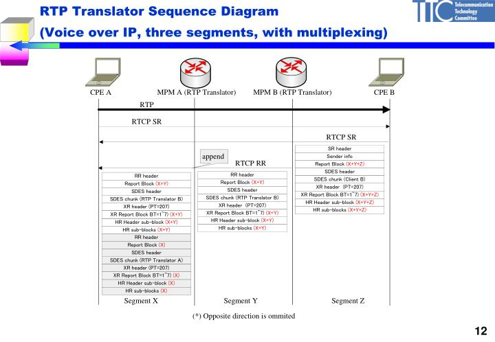 RTP Translator Sequence Diagram