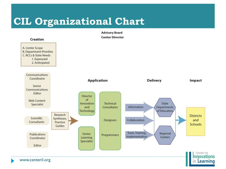 CIL Organizational Chart