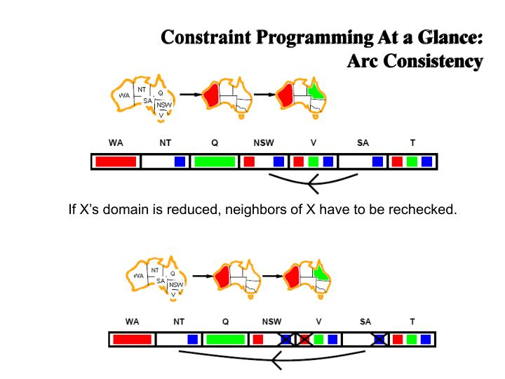 Constraint Programming At a Glance: