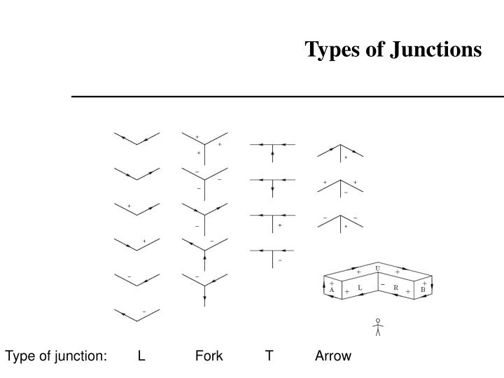 Types of Junctions