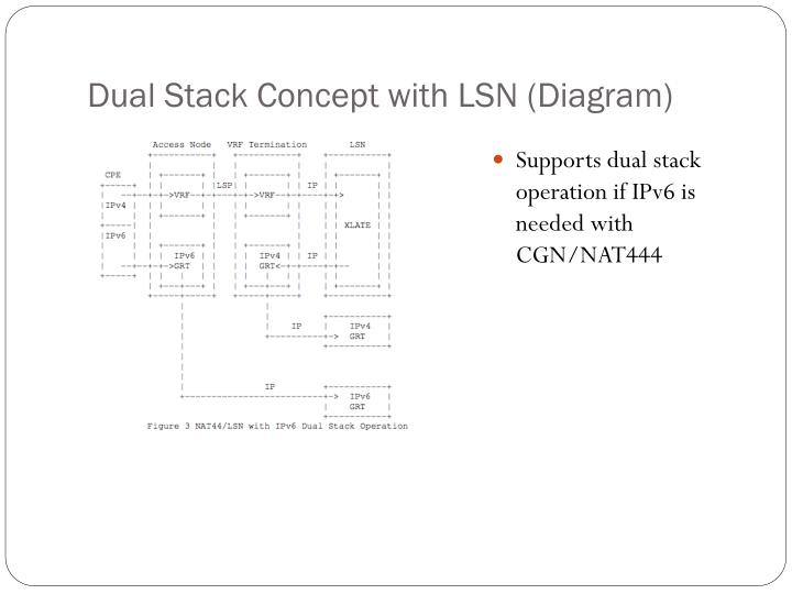 Dual Stack Concept with LSN (Diagram)