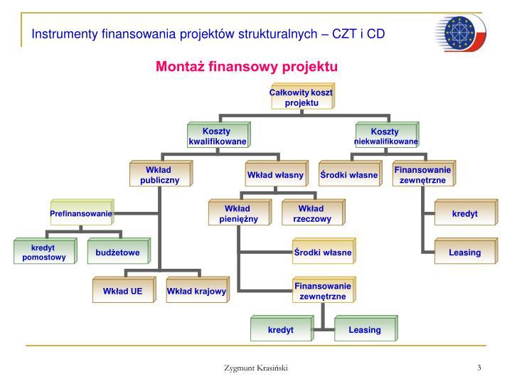 Instrumenty finansowania projektów strukturalnych – CZT i CD