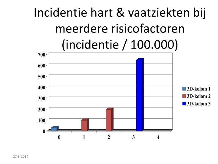 Incidentie hart & vaatziekten bij meerdere risicofactoren