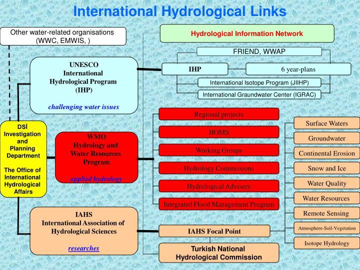 International Hydrological Links
