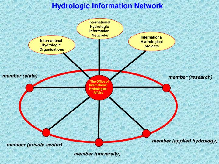 Hydrologic Information Network