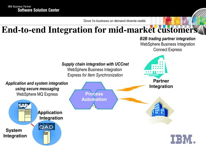 Supply chain integration with UCCnet