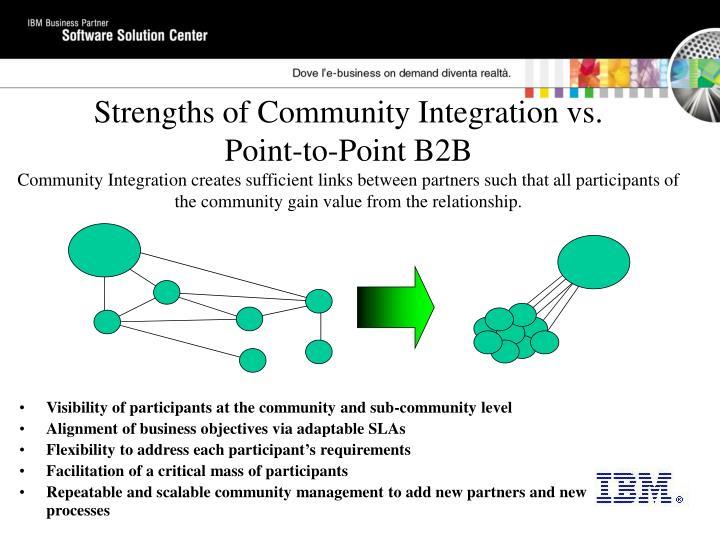 Strengths of Community Integration vs.