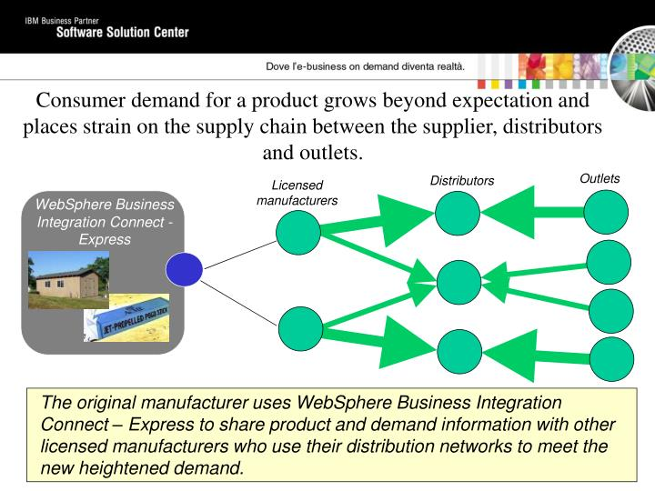 WebSphere Business Integration Connect - Express