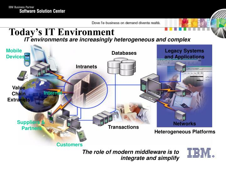 Today's IT Environment