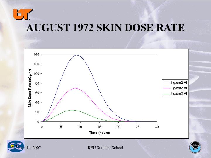 AUGUST 1972 SKIN DOSE RATE