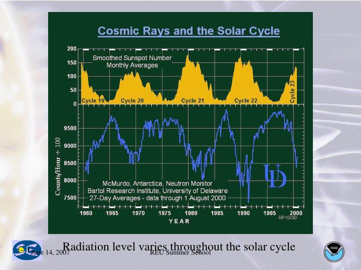 Radiation level varies throughout the solar cycle