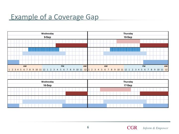 Example of a Coverage Gap