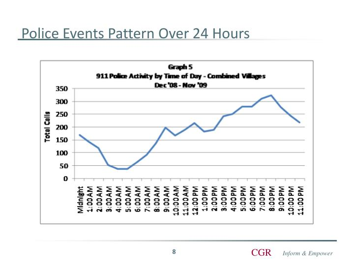 Police Events Pattern Over 24 Hours