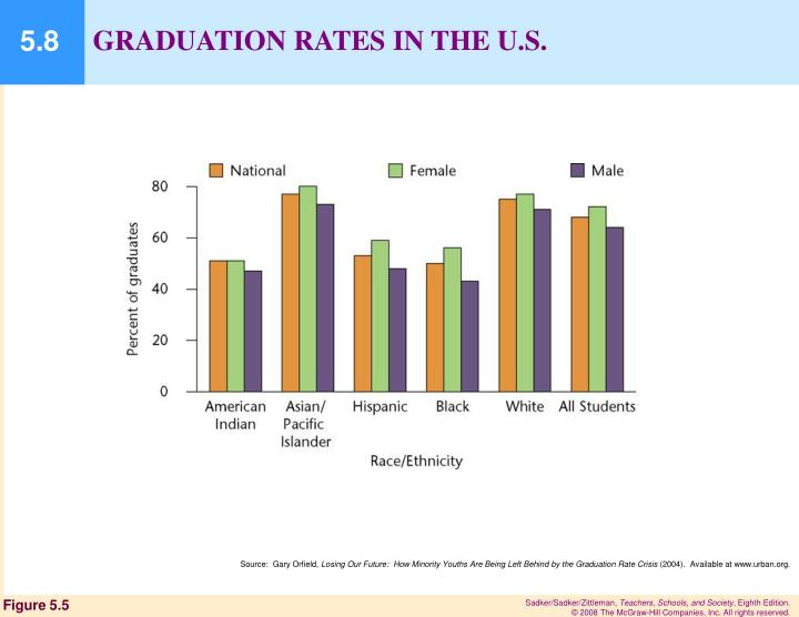 GRADUATION RATES IN THE U.S.