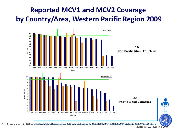 Reported MCV1 and MCV2 Coverage